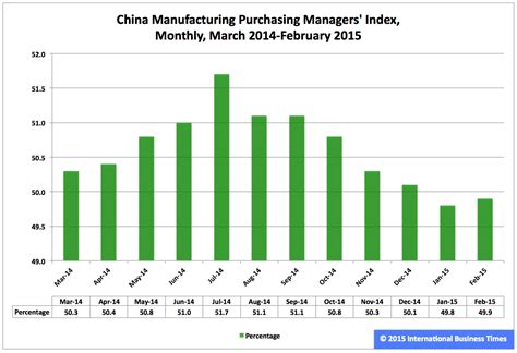 china statistics bureau china s interest rate cuts in the context of its pmis