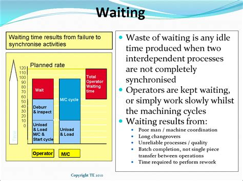 Is Mba Waste Of Time For Product Management waste of waiting causes symptoms exles and solutions