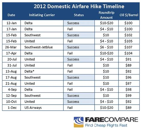 15th domestic airfare hike of 2012 has failed farecompare