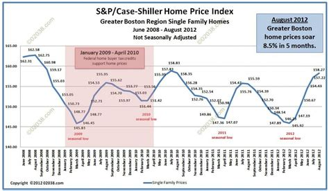 Greater Boston Home Prices Rise Boston Home Prices Rise 4 Months In A Row 02038