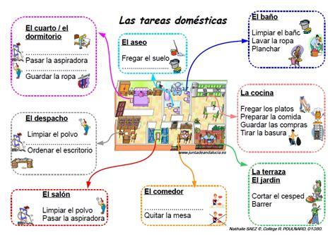 preguntas en negativo español el piso y la casa