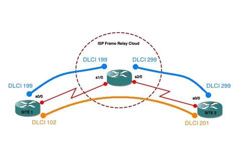 Dlci Videos | d9c4 frame relay ccnail2012