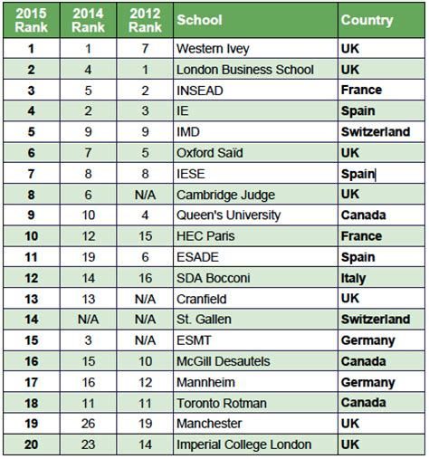 International Mba Rankings by 2015 Bloomberg Business Mba Rankings The Gmat Club