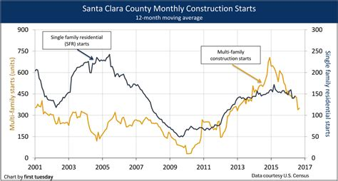go section 8 santa clara county santa clara county regional housing indicators first