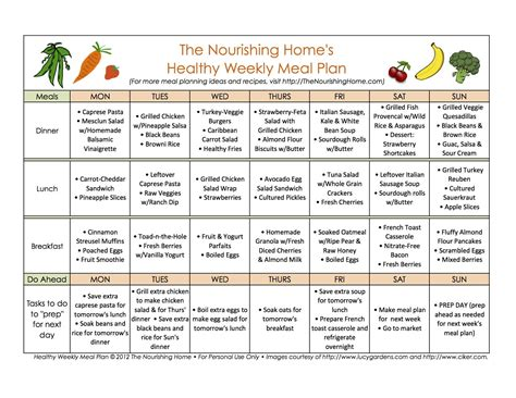 mastering meal planning mastering meal planning  foods meal plan healthy weekly meal