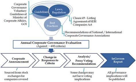Corporate Governance Uk Essay by Corporate Governance Essay