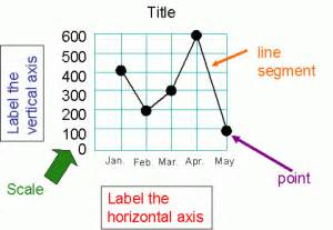 how to make a line graph ack ademic