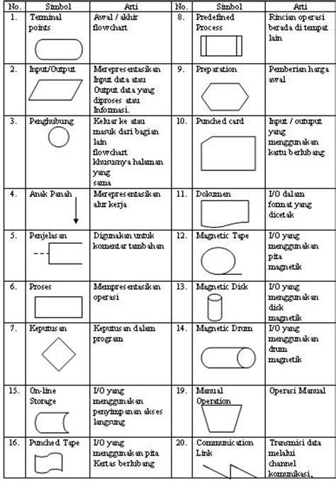 pengertian layout dokumen 1 flow direction symbols dipakai untuk menggabungkan