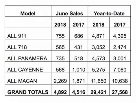 Porsche Sales By Model by Porsche Cars North America Sales By Model June 2018