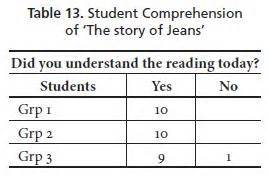 thesis abstract about reading comprehension reading comprehension strategies thesis lessons from