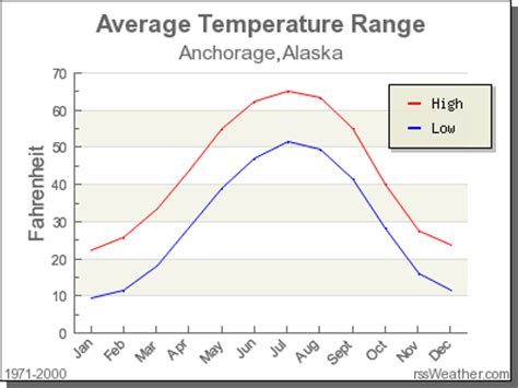 Climate in Anchorage, Alaska