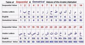 what is a numeral gematrical value of the arabic
