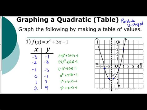 How To Find The Function Of A Table by Lesson 5 1 Introduction To Graphing Parabolas Tables