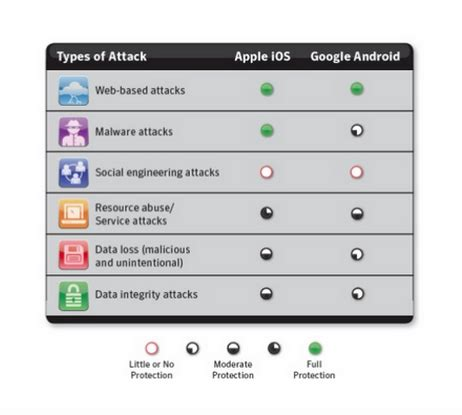 Android Versus Ios Security by How Developers Should Protect Android Apps
