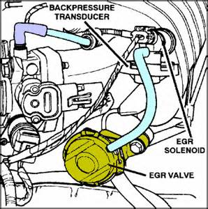 solved where is the egr valve located on the motor fixya