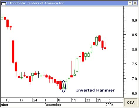 hammer pattern stock chart inverted hammer candlestick and shooting star candlestick