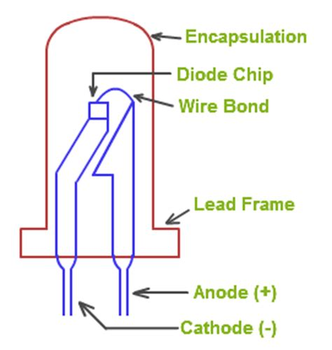 light emitting diodes and their characteristics what is led led characteristics led driver circuits physics tutorcircle