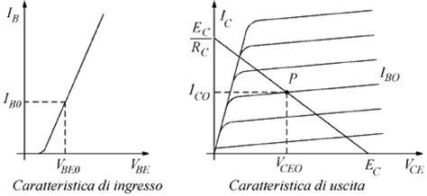 transistor bjt come lificatore transistor bjt retta di carico 28 images transistor 130 bjt jfet electronic transistor