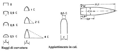 tavola balistica il coefficiente di forma