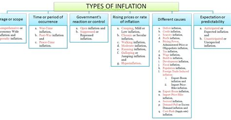 7 Types Of I by Types Of Inflation In Economics With Exles Diagrams Graph