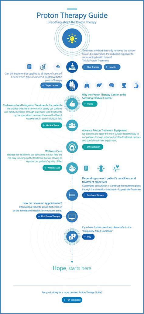 history of proton therapy info media samsung proton therapy center