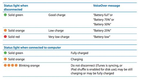 What Does It When Your Battery Light Comes On by Ipod Shuffle 4th Generation Checking Battery Status