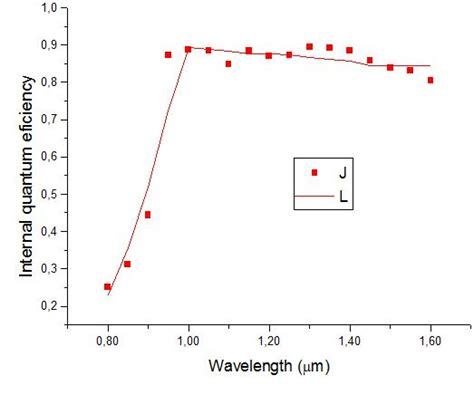 avalanche photodiode quantum dot an absolute radiometer based on inp photodiodes intechopen