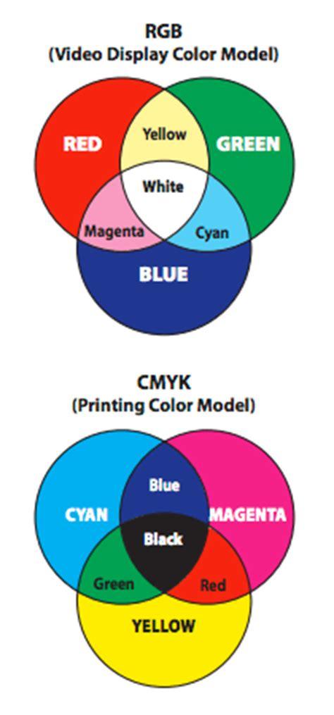 mode color prepress two cents rgb vs cmyk color mode cpc