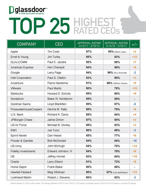 top list top 25 highest ceos 2012 glassdoor
