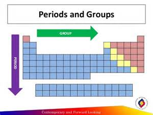 Main Group Elements Periodic Table Classification Of Elements