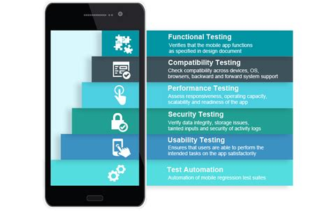 mobile test clients mobile application testing services test