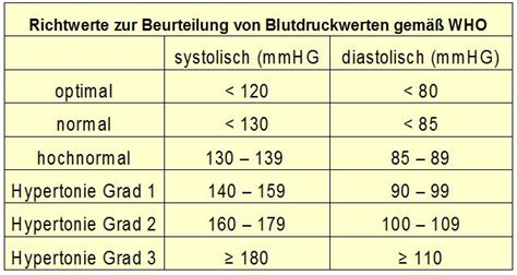 blutdruckwerte tabelle blutdruckwerte bluthochdruck symptome