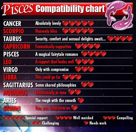 Best star sign match for scorpio man and virgo