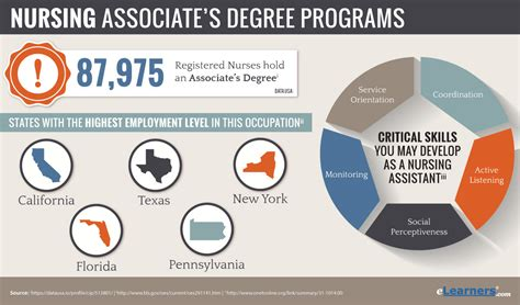 Mba Degree Requirements In California by Associates Degree In Nursing Adn Programs