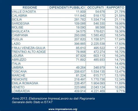 dipendenti d italia dipendenti pa in italia sono il 14 42 degli occupati