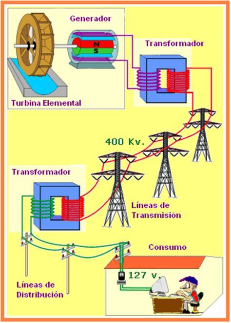 la transformacin viene desde dentro del sistema muhammad yunus uso adecuado de la energ 237 a el 233 ctrica