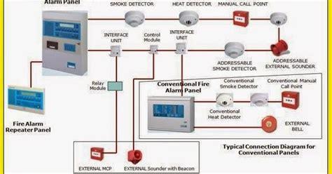 wiring diagram for alarm system efcaviation