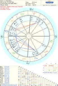 carta astral gratis astrologia carta astral astrologia gratuita carta astral gratis