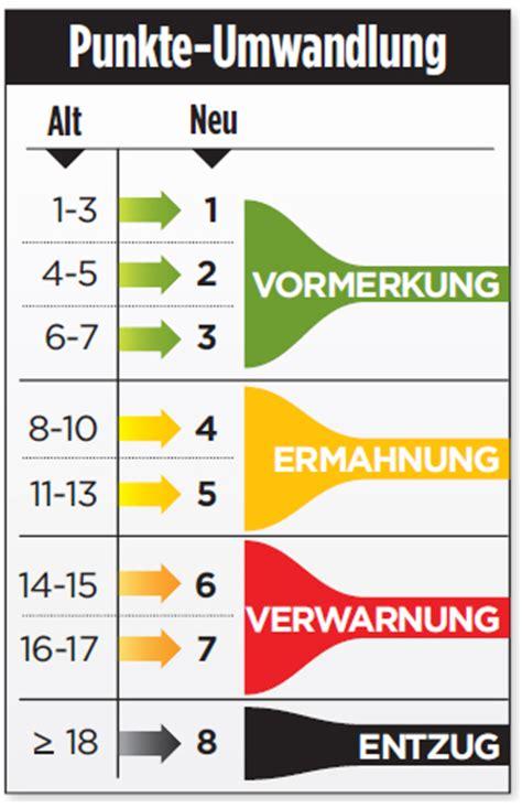 ab wann verfallen punkte in flensburg neues 2014 deine fahrschule in anreppen