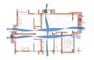 cross floor plan no 4 cross ventilation liveability