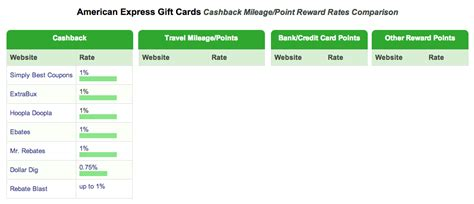 American Express Gift Card Cash - american express gift cards pulled from all major cash back portals