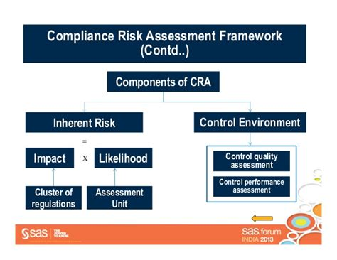 compliance bank axis bank sas forum india automation of compliance
