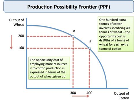 the economy of one creating opportunity instead of chasing books production possibility frontier tutor2u economics