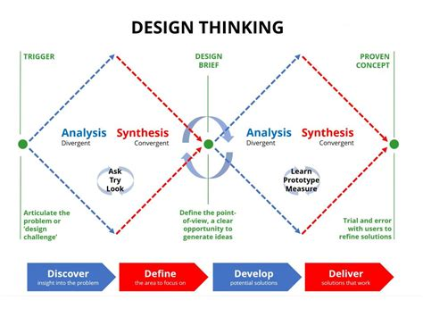 design thinking application how design thinking works andy eklund