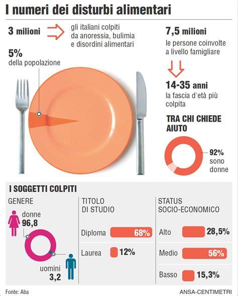 alimentazione anoressia le ragazze obese che diventano anoressiche giornalettismo