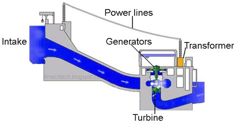 component layout of a hydropower plant mechanical technology components of hydro power plant
