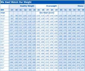 Bmifor men chart http coachhurt blogspot com 2011 10 bmi charts html