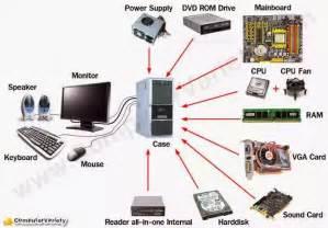 Computer Parts Parameshu Mba Computer Parts Components