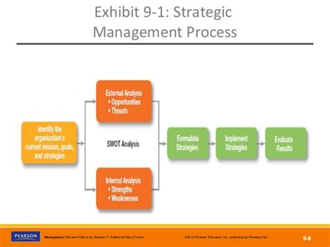 Management Strategic 6 explain strategy management process writersgroup836 web