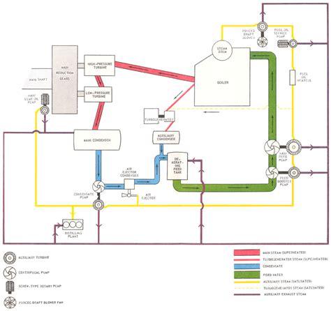 steam turbine flow diagram steam turbine flow diagram images diagram design ideas